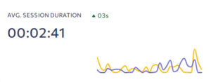 SEO Session Duration Graph