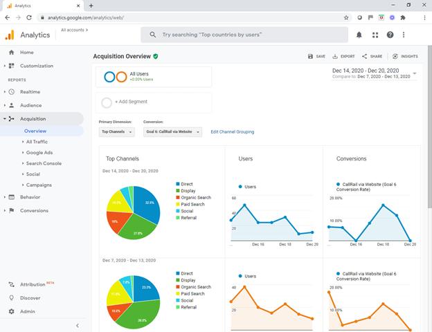 Google Analytics Acquisition Screen